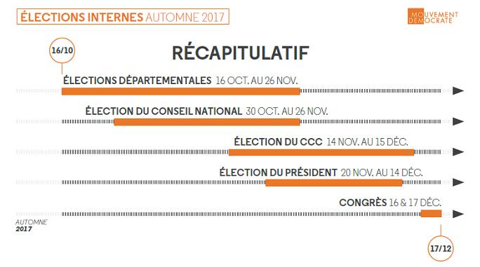 calendrier des élections internes MoDem 2017